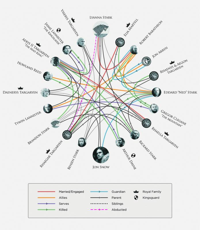 "A photo showing HBO's infographic regarding the relationships on ""Game of Thrones."""